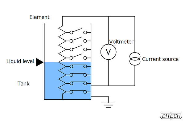Impedance type fluid Level transmitter|Level transmitter-liquid